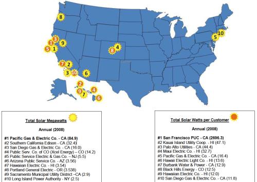 Top 10 solar utilities